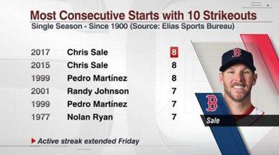 塞爾就是狂,生涯2度達成連8場至少10K的紀錄。 截圖自ESPN Stats &...