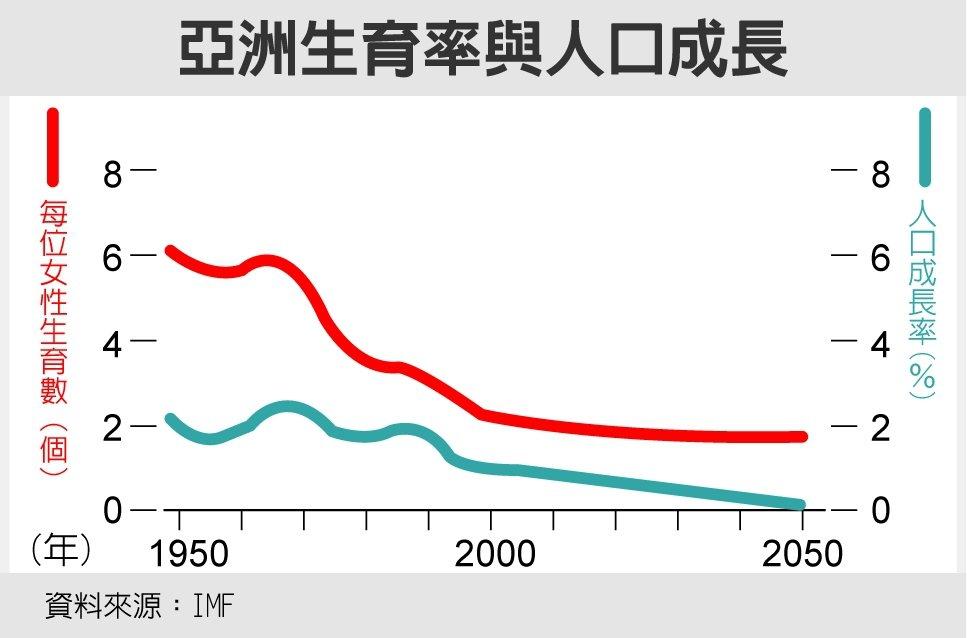 亞洲生育率與人口成長 資料來源:IMF