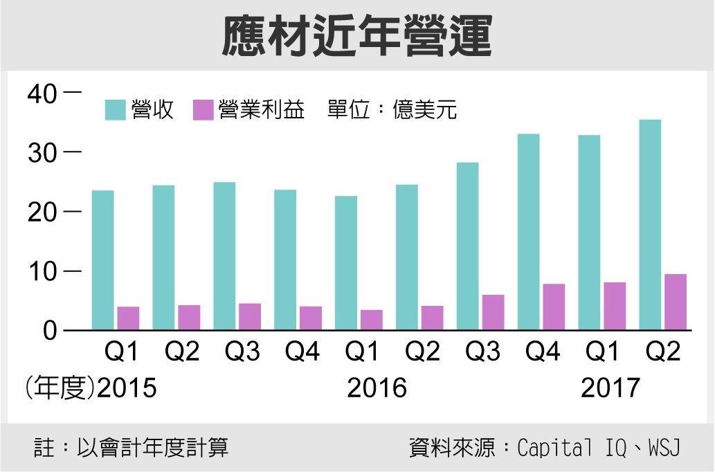應材近年營運 資料來源:Copital IQ、WSJ