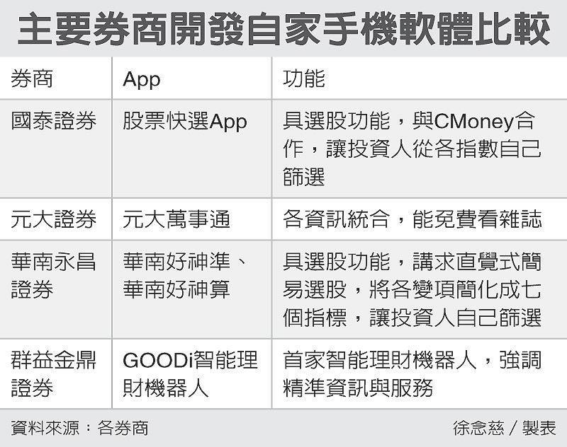 主要券商開發自家手機軟體比較 圖/經濟日報提供
