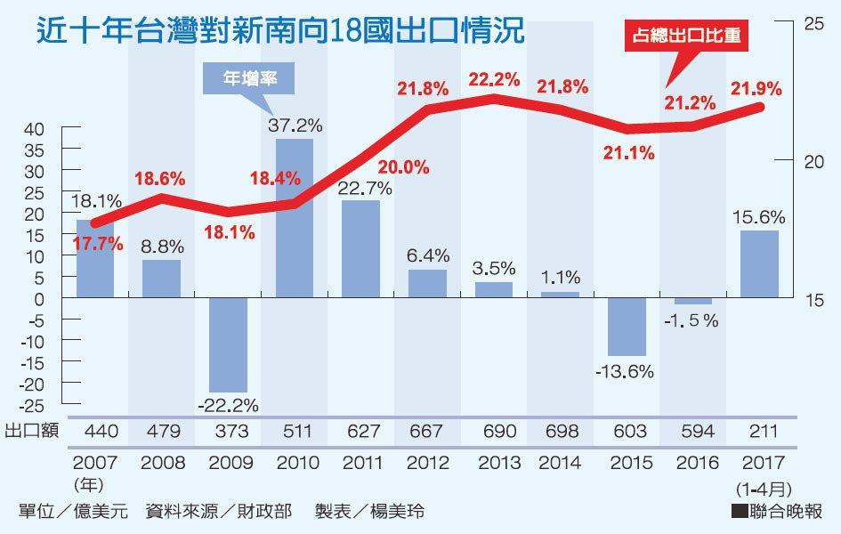 近十年台灣對新南向18國出口情況資料來源/財政部 製表/楊美玲