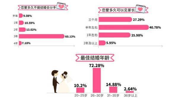 珍愛網發布《520戀愛帳單調查報告》,顯示戀愛有3年之坎,近六成的男女認為戀愛3...