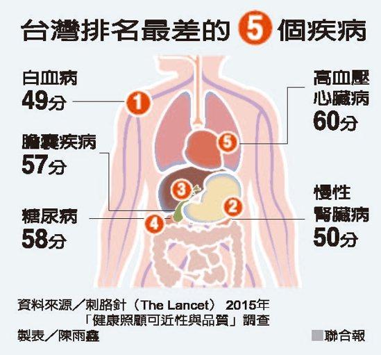 台灣排名最差的5個急病 圖/聯合報提供