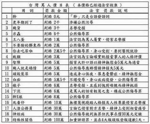 網友去年整理法院認證「台灣罵人價目表」,指出一字國罵免罰、罵「神經病」判賠30萬...