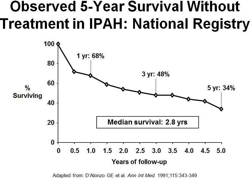 原發性肺動脈高壓(IPAH)的患者,如不接受治療,成人5年存活率只剩約34%,因...