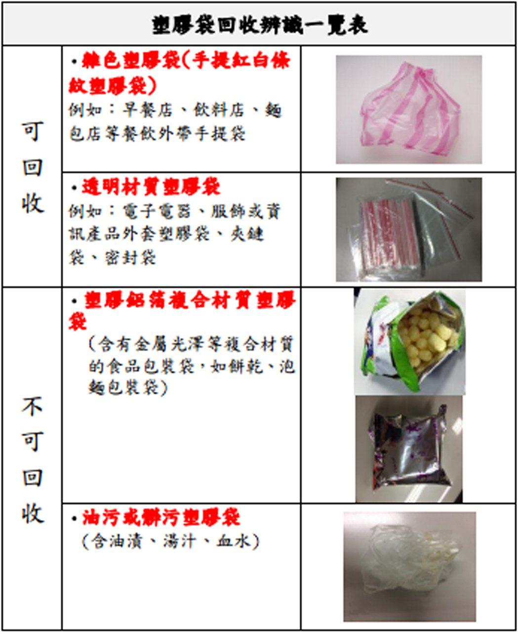 LG台北市公布正確回收塑膠袋方式台北市環保局25日指出,只有「乾...