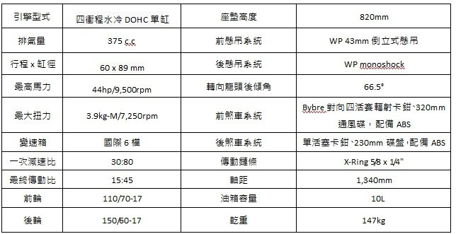 2017 KTM RC 390規格,售價待後續公佈。 KTM提供