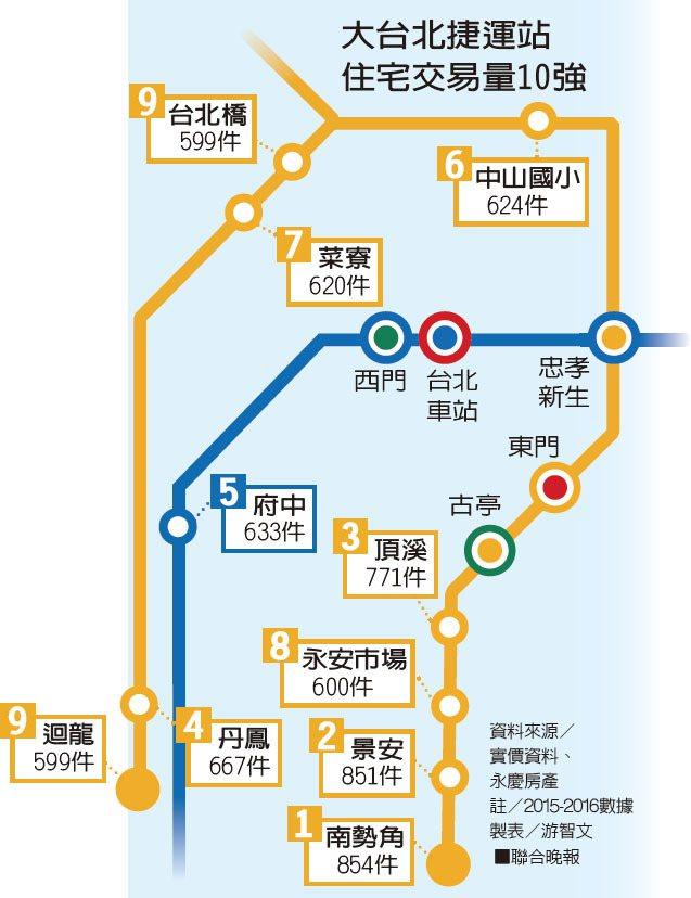 大台北捷運站住宅交易量10強。