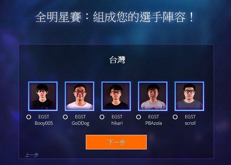 玩家可從台灣、中國、南韓、東南亞的明星選手中,每區選擇一名,組成代表東方的明星隊...