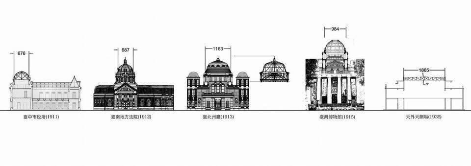 古蹟結構專家施忠賢說,台中天外天的圓頂跨距將近19公尺,在同時期建築中跨距最大;...