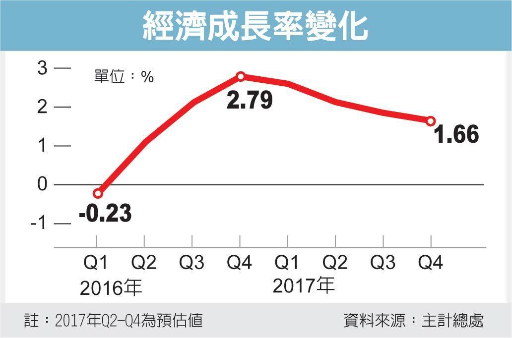 經濟成長率變化 圖/經濟日報提供