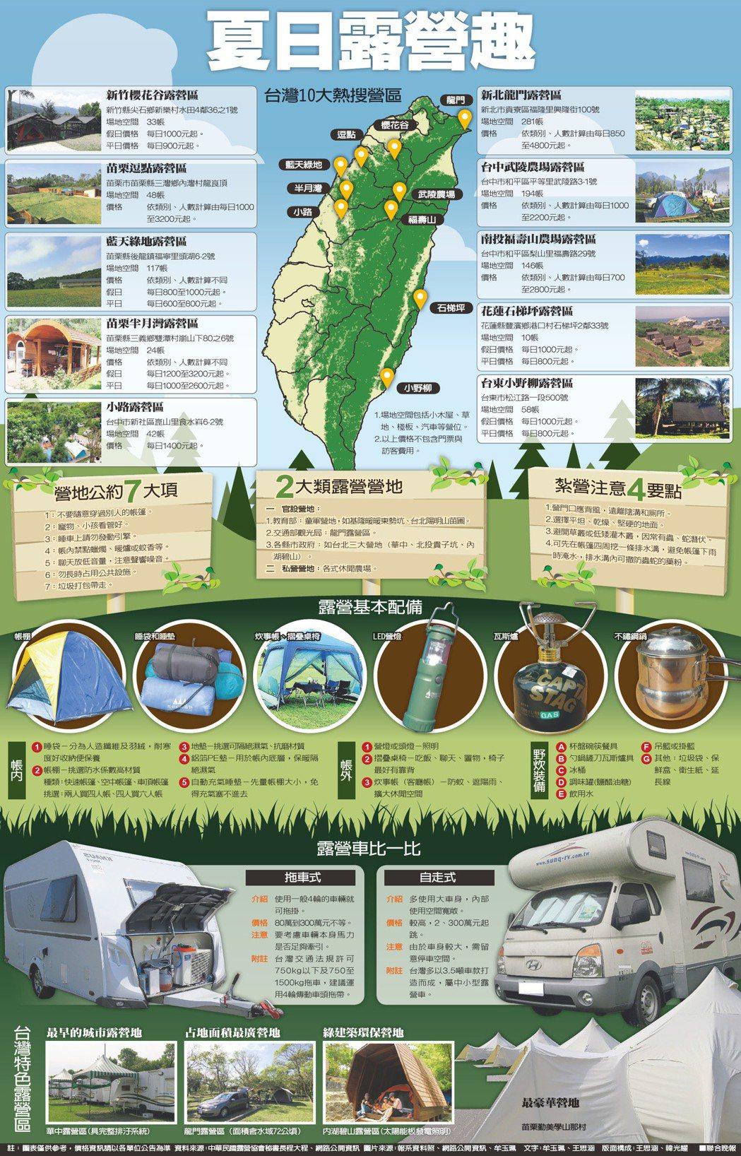資料來源:中華民國露營協會秘書長程大程、網路公開資訊 圖片來源:報系資料照、網路...