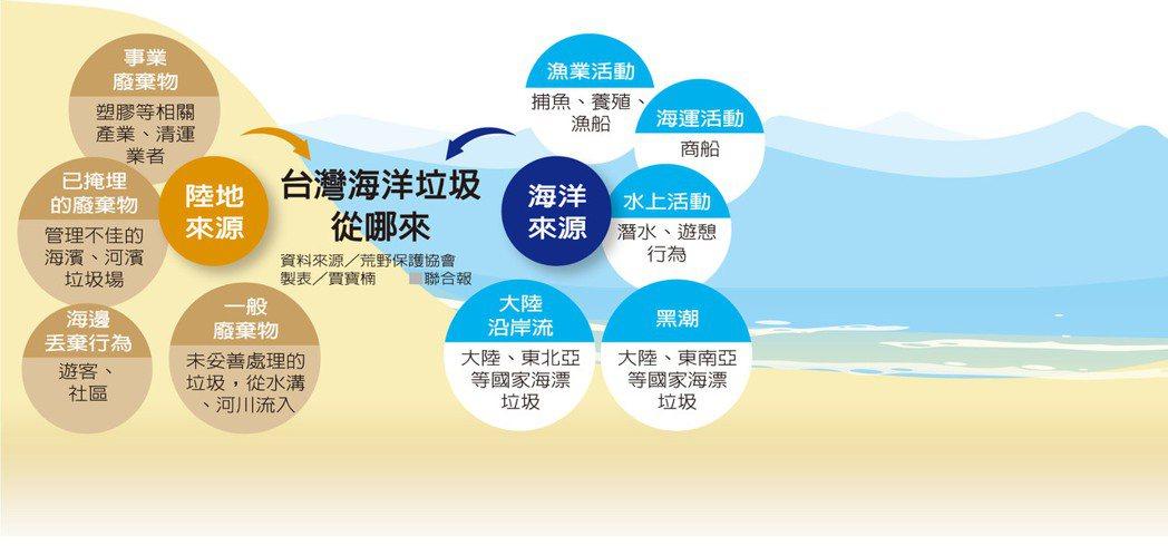 台灣海洋垃圾從哪來 資料來源/荒野保護協會 製表/賈寶楠