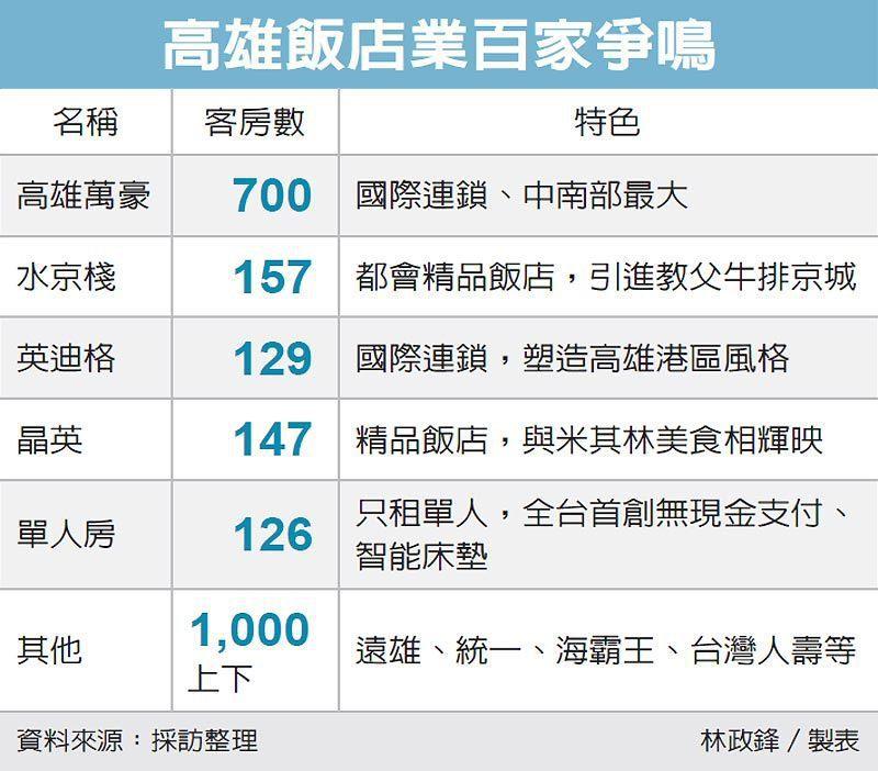 高雄飯店業百家爭鳴 圖/經濟日報提供