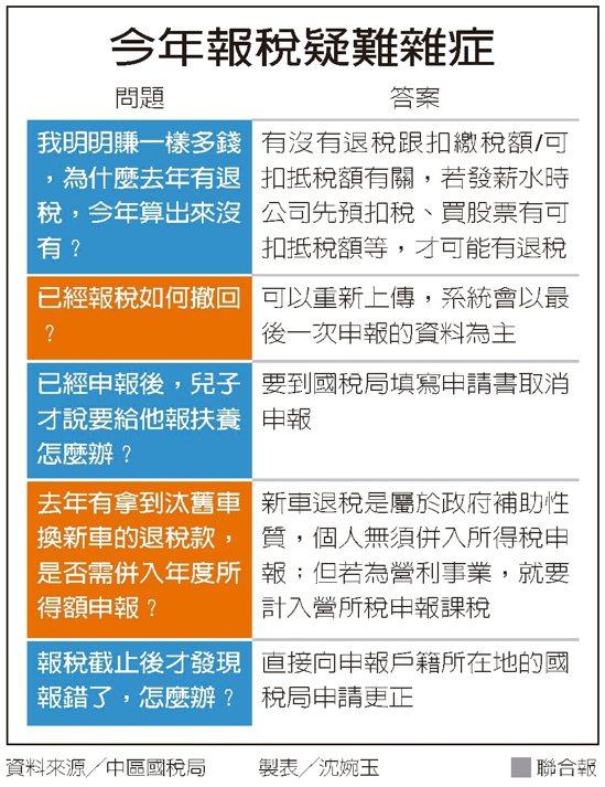 今年報稅疑難雜症 圖/聯合報提供