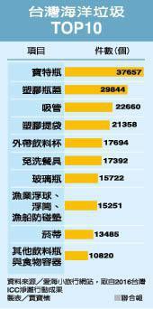 資料來自於愛海小旅行網站,取自2016台灣ICC淨灘行動成果。表/賈寶楠