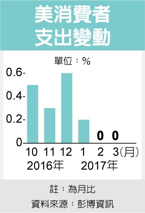 美消費者支出變動 圖/經濟日報提供