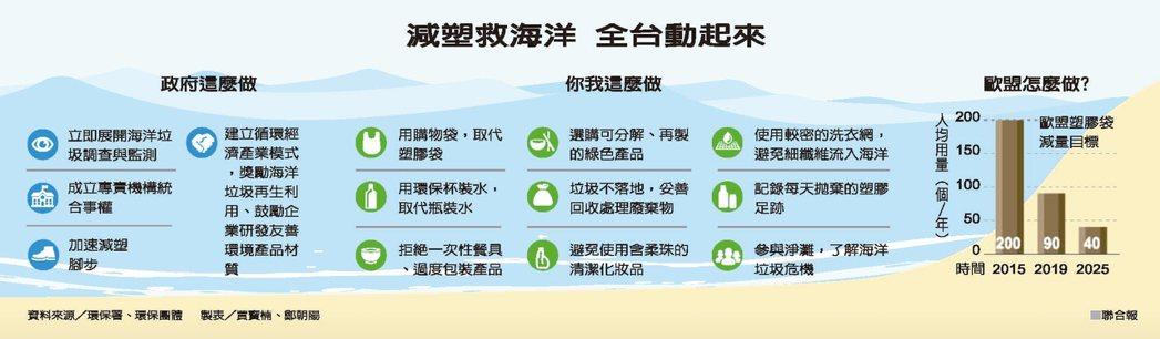減塑救海洋 全台動起來資料來源/環保署、環保團體 製表/賈寶楠、鄭朝陽