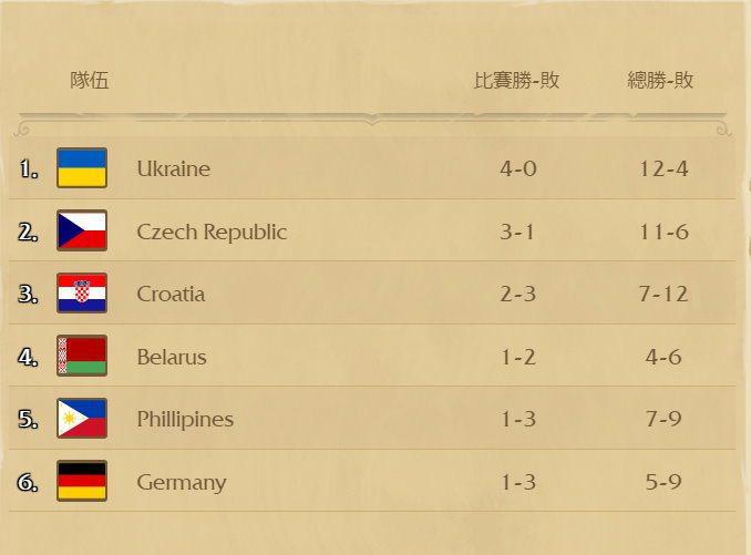 世界大賽H組目前戰績排名 圖/爐石官網