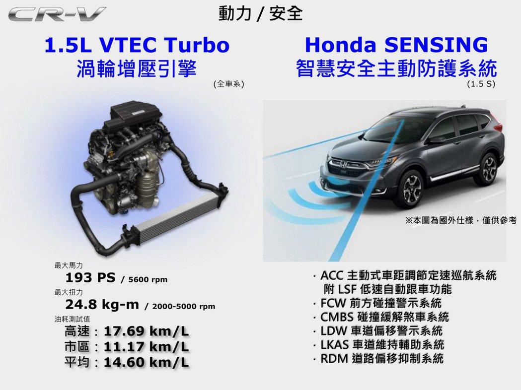 All New CR-V引擎規格。 圖/台灣本田提供