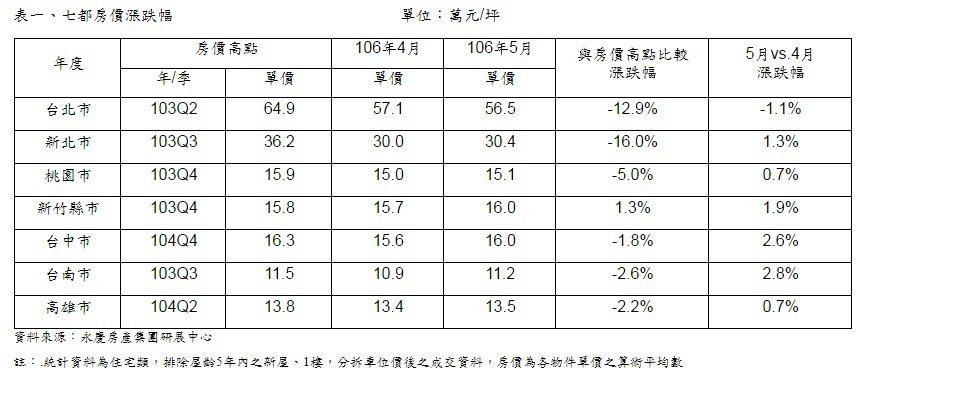永慶房屋公布5月七都房市交易行情。圖/永慶房屋提供