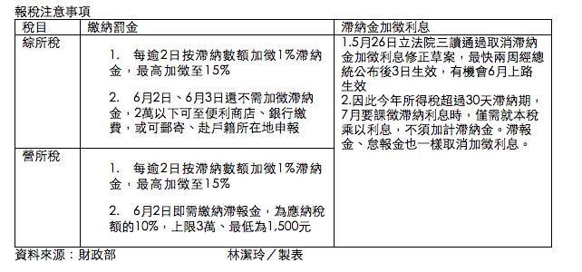 報稅處罰概況整理表格。記者林潔玲/製表