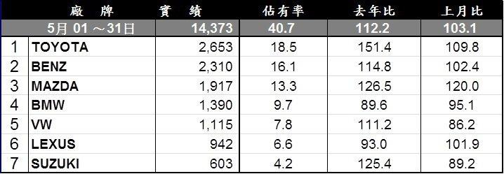 台灣五月進口車品牌銷售排行。 記者陳威任/製表