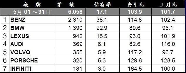 台灣五月豪華車品牌銷售排行。 記者陳威任/製表