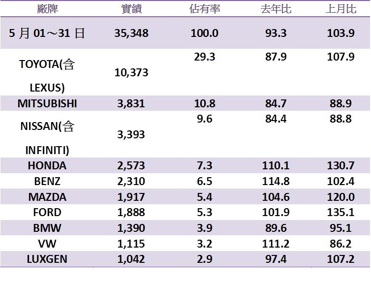 台灣五月車市品牌銷售排行。 記者陳威任/製表