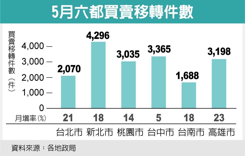 5月六都買責移轉件數 資料來源:各地政局