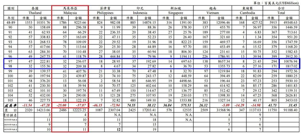 圖1. 台灣在東協主要國家投資統計表 (資料來源:全球台商服務網;製表單位:經濟...