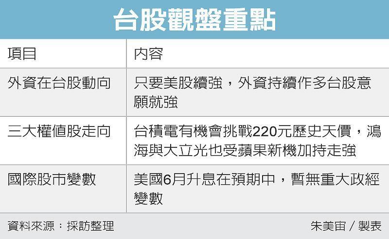 台股觀盤重點 圖/經濟日報提供
