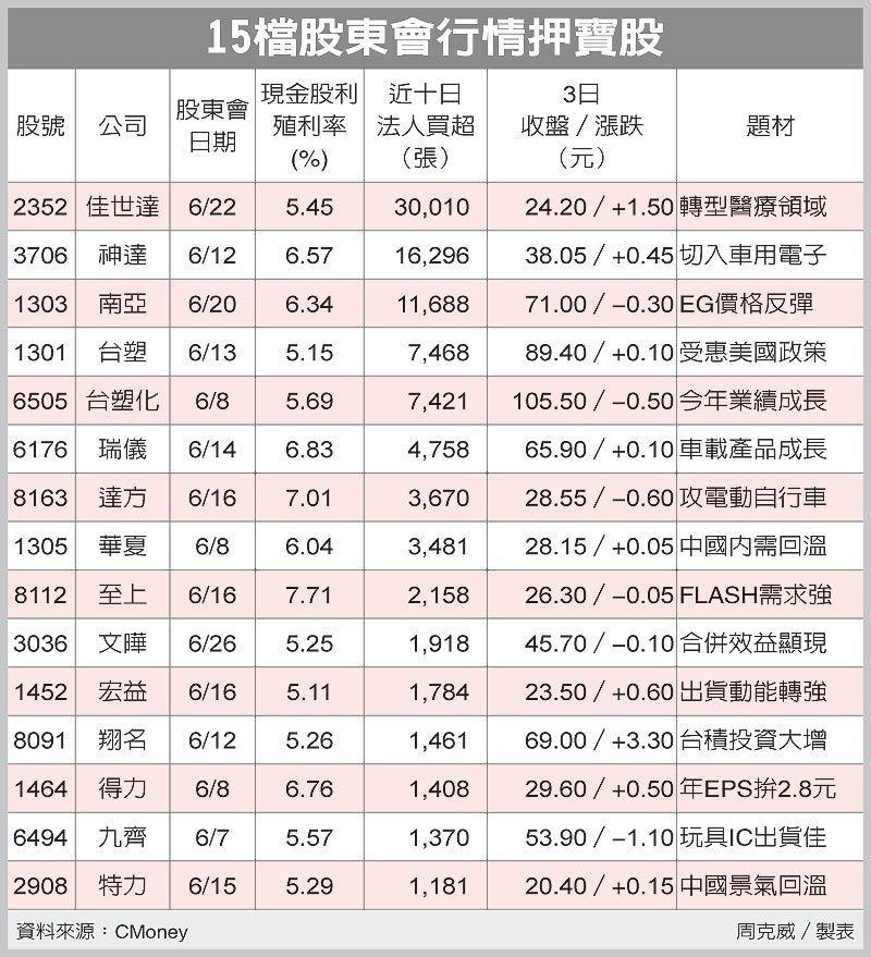 15檔股東會行情押寶股 圖/經濟日報提供