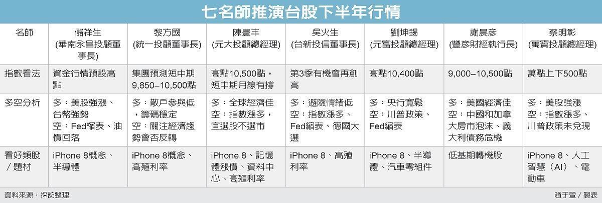 七名師推演台股下半年行情 圖/經濟日報提供