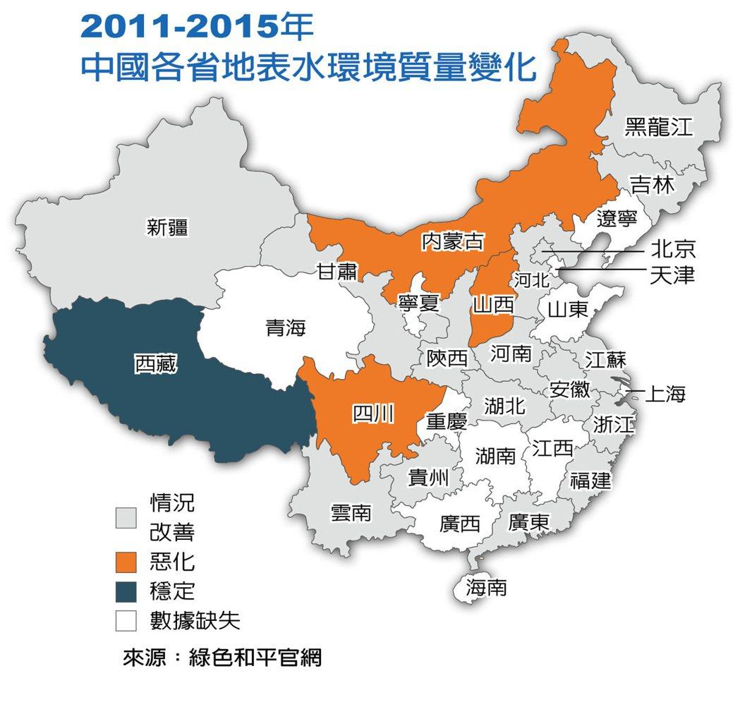 中國各省地表水環境質量變化