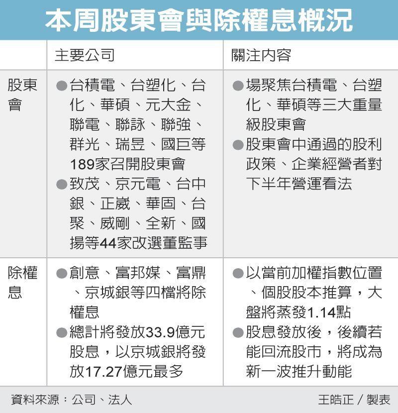 本周股東會與除權息概況 圖/經濟日報提供