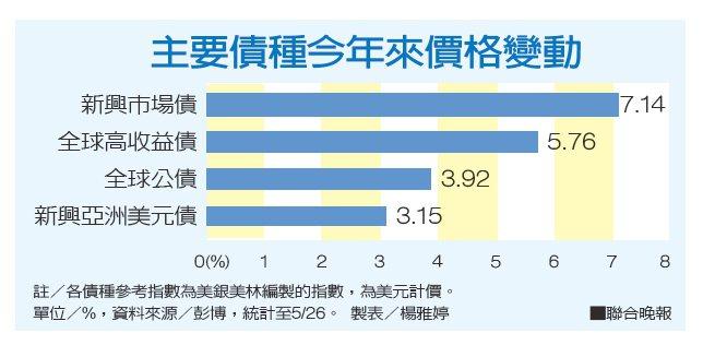 主要債種今年來價格變動資料來源/彭博 製表/楊雅婷