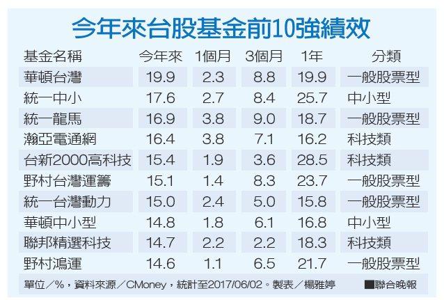 今年來台股基金前10強績效資料來源/CMoney 製表/楊雅婷
