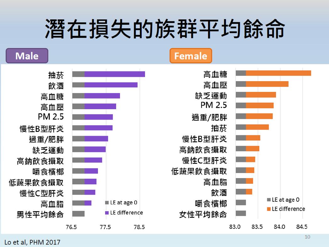 潛在損失的族群平均餘命。圖/台灣大學公衛學院提供