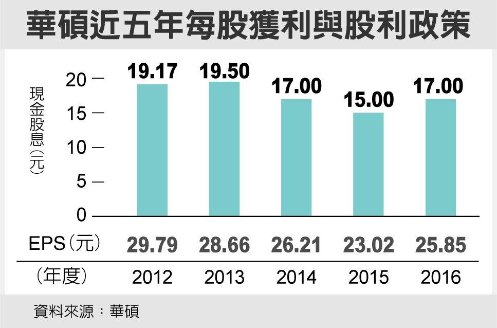 華碩近五年每股獲利與股利政策 資料來源:華碩