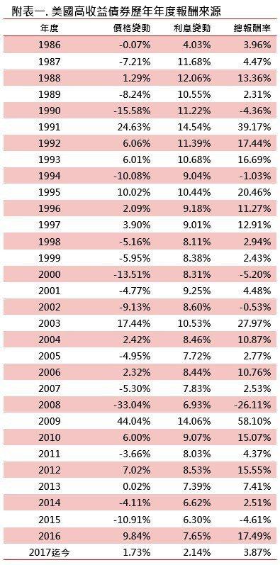 資料來源: BofA Merrill Lynch US High Yield C...