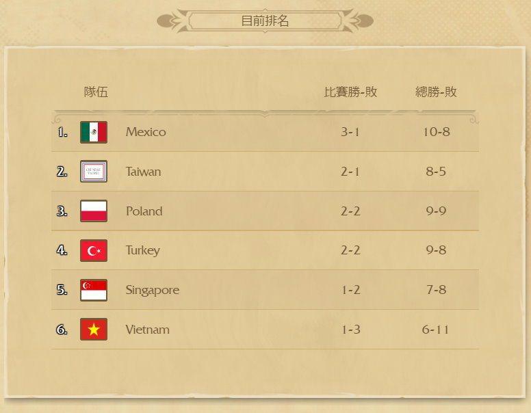 世界大賽G組目前戰績排名。
