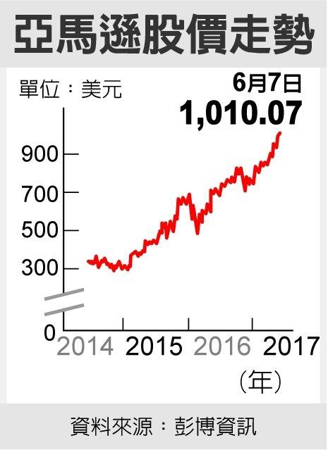 亞馬遜股價走勢 資料來源:彭博資訊