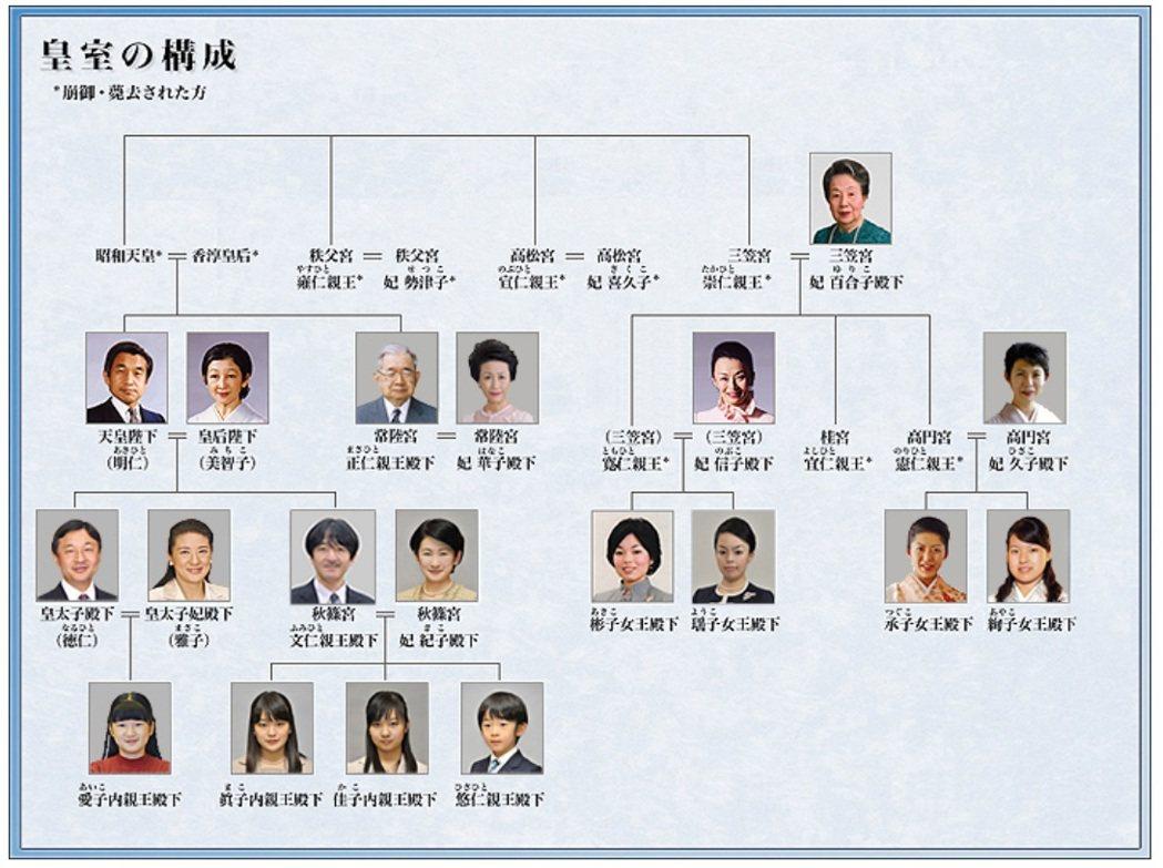 日本皇室現雖然仍有19人,但嚴重陰盛陽衰,特別是年輕一輩只有一位小皇子。圖/翻攝...