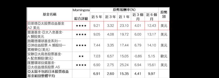 資料來源:Morningstar(晨星),報酬率以原幣計,數據截至2017/05...
