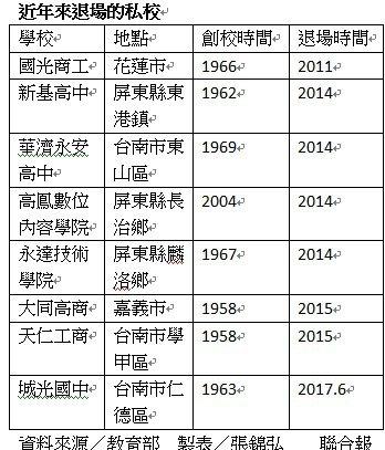 不敵少子化,近6年8所私校退場。製表/張錦弘