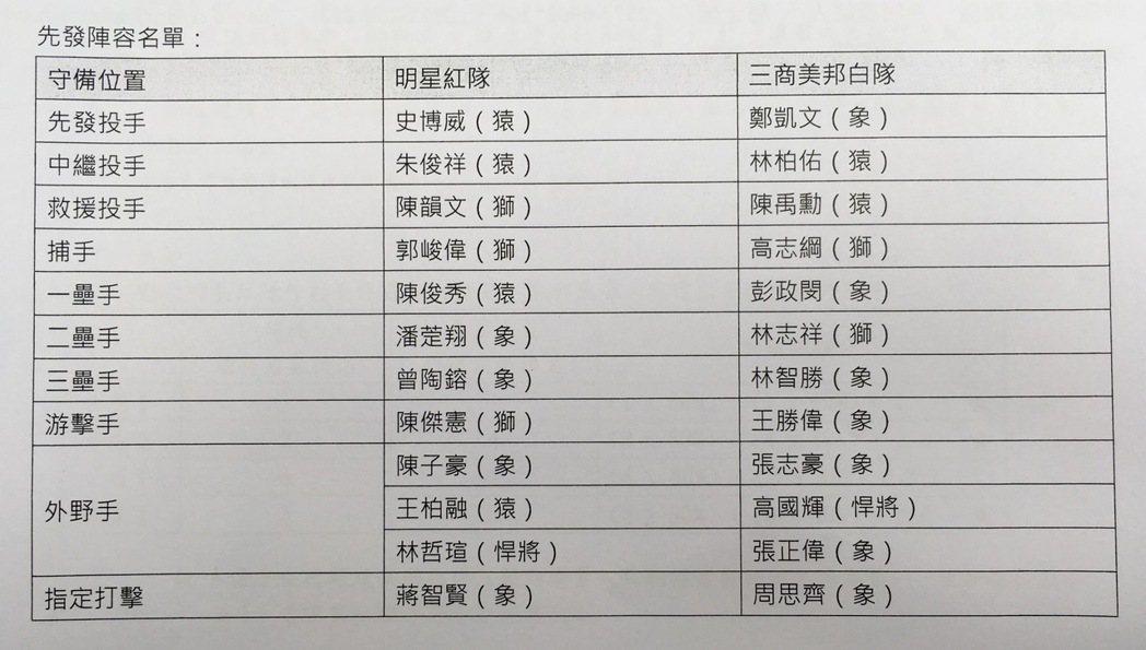 中職紅白明星賽先發名單。記者葉姵妤/攝影