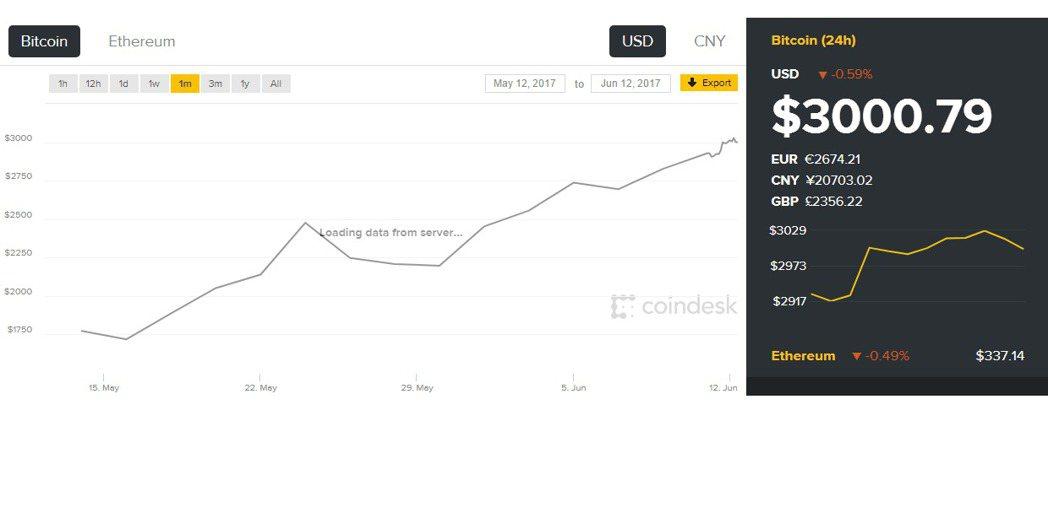 比特幣11日交易價已衝破3,000美元,創下新高。圖/取自DeskCoin網站