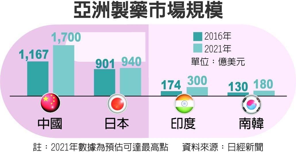 亞洲製藥市場規模 圖/經濟日報提供