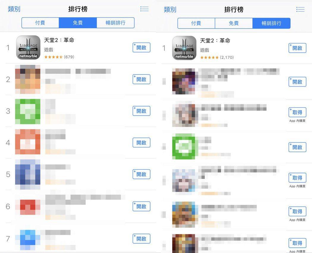 《天堂2:革命》於上市當日便直接攻佔App Store免費榜、暢銷榜冠軍。